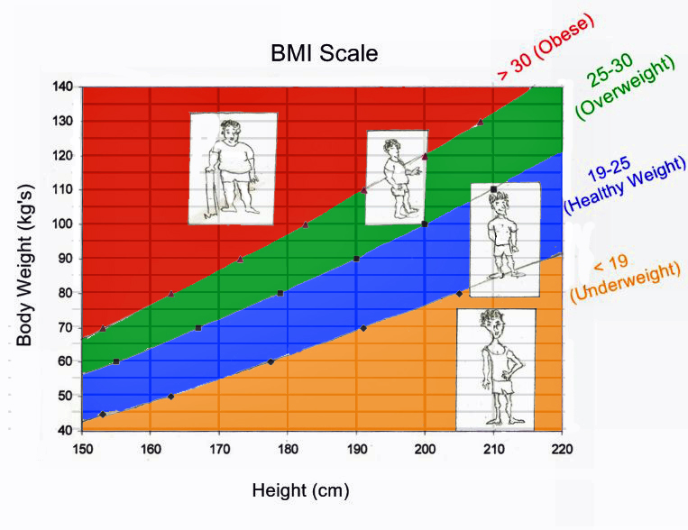 Forum on this topic: What is Waist Circumference, what-is-waist-circumference/