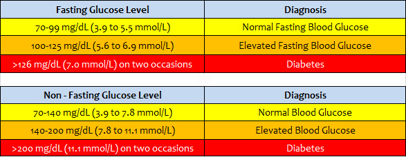 fasting blood sugar levels