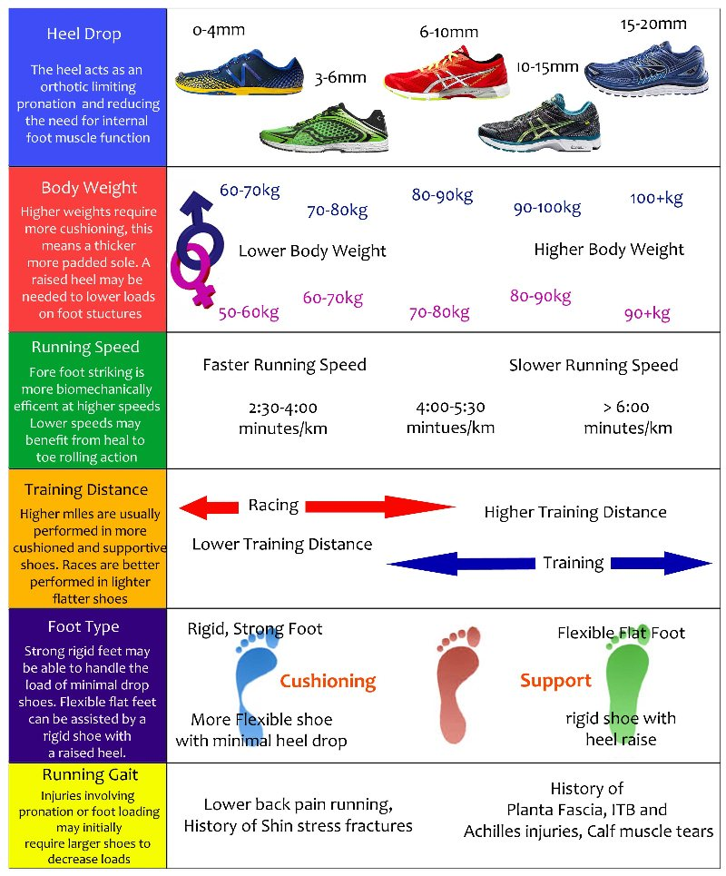 Picking The Right Running Shoes Video